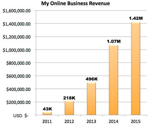 revenue-chart